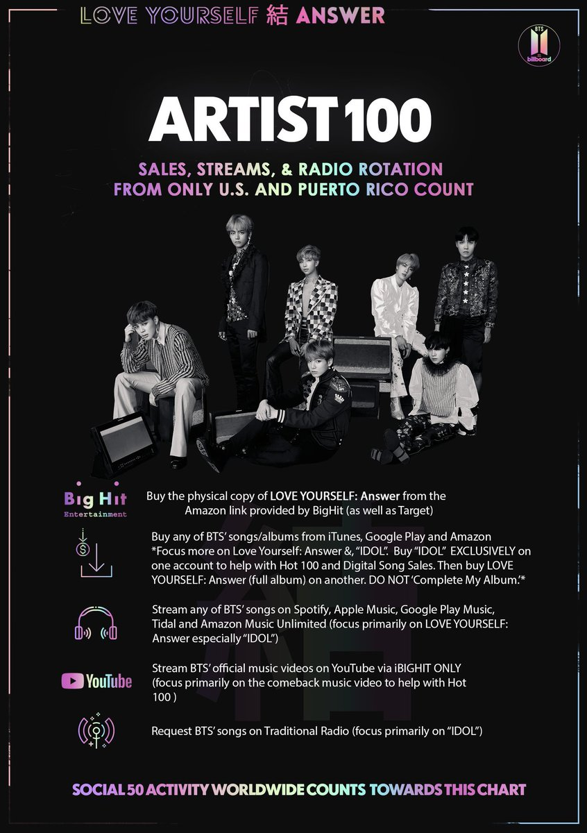 .@BTS_twt ranked at no. 4 on this week&#39;s Artist 100 Billboard chart.  It&#39;s an improvement of +6 compared to last week, good job ARMY!  Here is how you can help them stay in the top 5. <br>http://pic.twitter.com/Zh5Yfwkqe6
