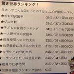 日本ってこんな国だったのか・・・驚き世界ランキング!