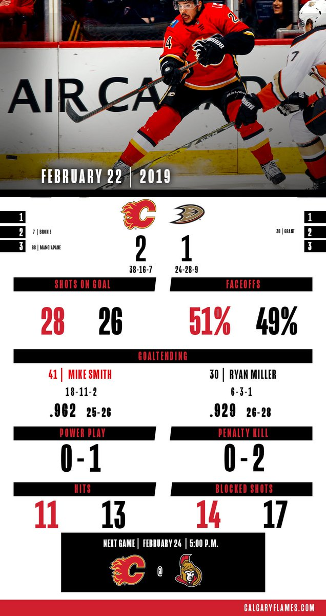 Tonight's WIN-fographic!  #ANAvsCGY | #Flames