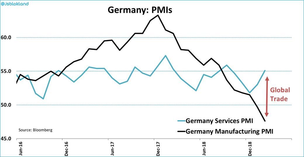 In case you missed it! Manufacturing and global trade have pushed manufacturing #PMIs sharply lower around the globe, whereas services  remained solid and are now rising again.