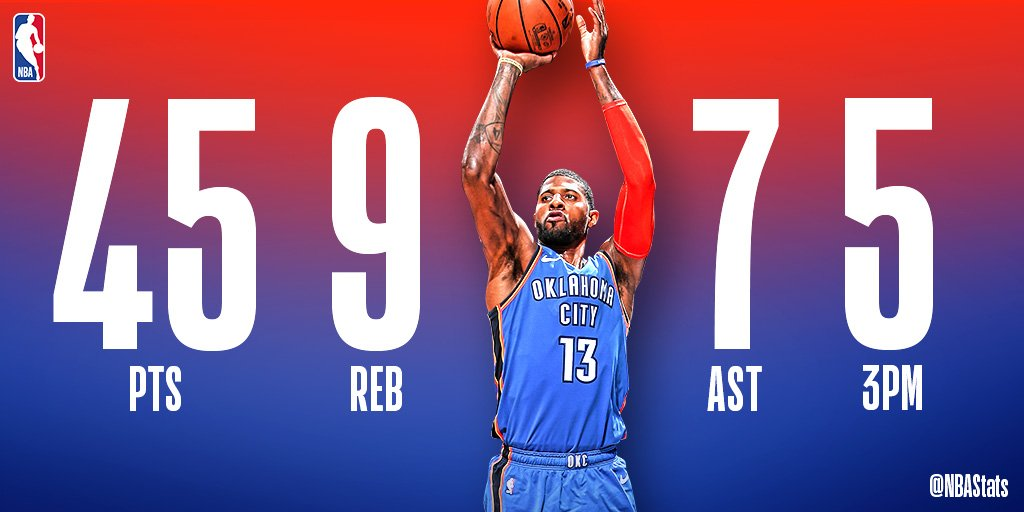 Paul George goes off for 45 PTS (5 3PM), 9 REB, 7 AST and wins it in 2OT for the @okcthunder! #SAPStatLineOfTheNight