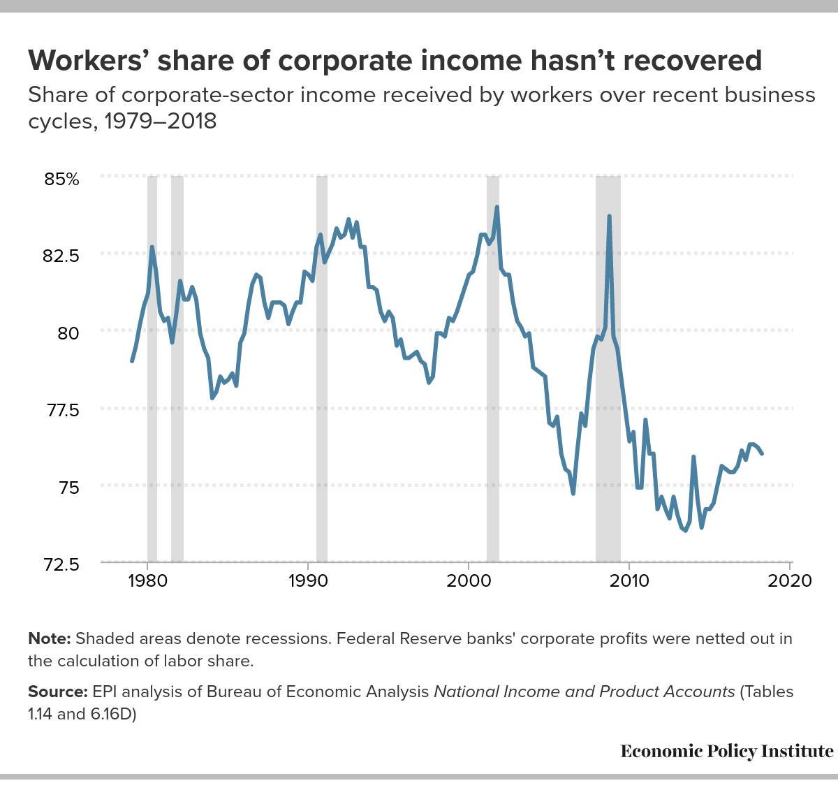 At some point something has got to give! Workers share of corporate income over time.