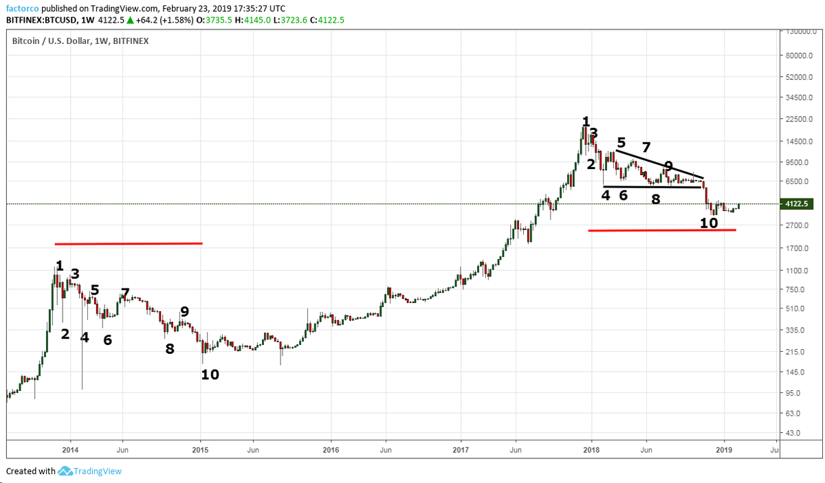 If Dec 2017 to Feb 2019 is an analog to Dec 2013 to Jan 15, do you have a tactica plan to become fully invested in $BTC? I do.