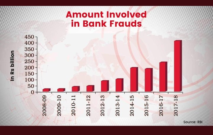 Bad loan write-offs by Public Sector Banks (PSBs) more than doubled in the last 4 years..  NPA write-offs rise whopping 161% in 4 years of Chowkidar..  #NamumkinAbMumkinHai<br>http://pic.twitter.com/PYQD3AmVk7