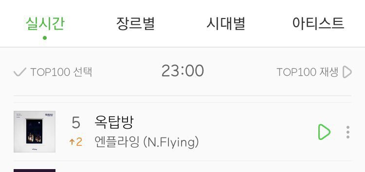 Wow! NFlying - Rooftop on their way to kill 4 kmusic chart at 11pm KST  MelOn #5  Genie #1 Bugs #1 Olleh #1 <br>http://pic.twitter.com/G10jaje5iS