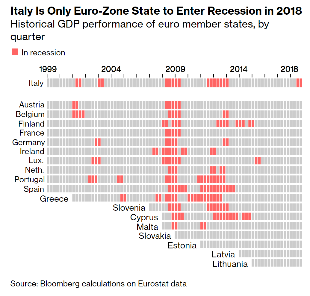Italy isn't just economically isolated – it's also the only euro-area nation to fall into recession last year https://bloom.bg/2E5jJbH