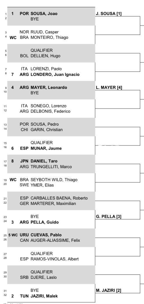 Sao Paulo 2019 - ATP 250 D0GshEpWoAE9X6S