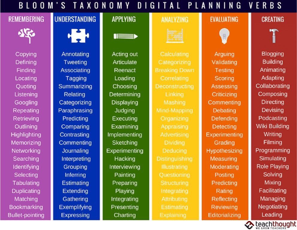 128 Bloom's Taxonomy Verbs for Digital Learning 🤔💡💻🕹📲 (by @TeachThought) #edchat #education #edtech #elearning #k12