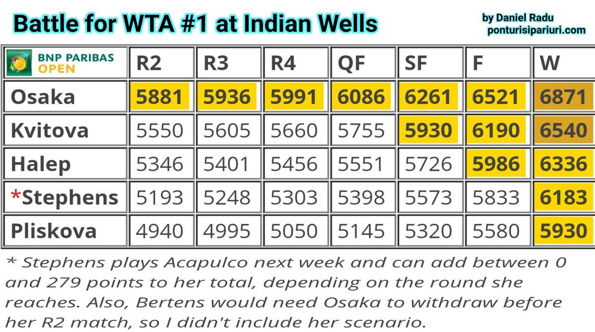 Classement WTA - Page 13 D0HNVPzW0AAEb4_