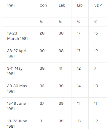 And when the SDP was launched, on 26 Mar 1981, its poll rating was no better than @TheIndGroup  nowhttps://t.co/BEGVEtWHYz