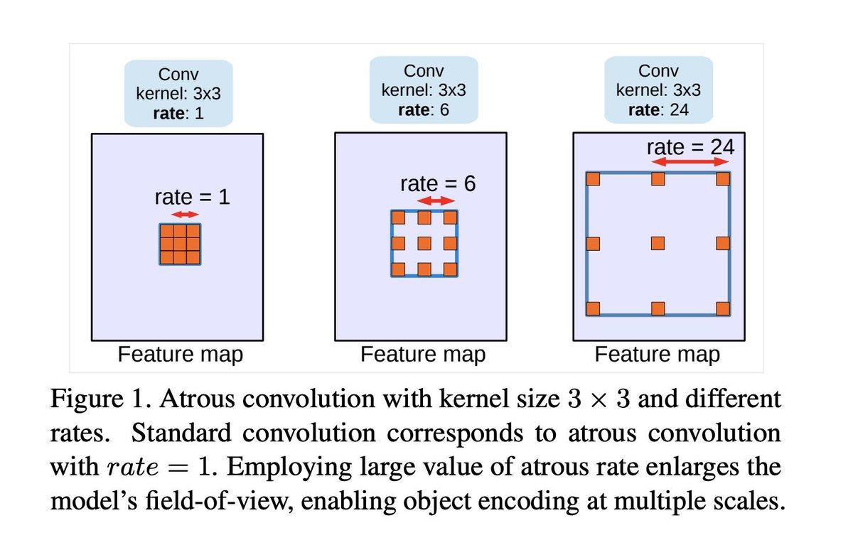 Atrous convolution tensorflow