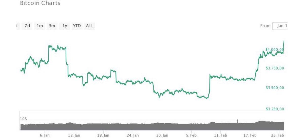 #Bitcoin > 4000 USD!