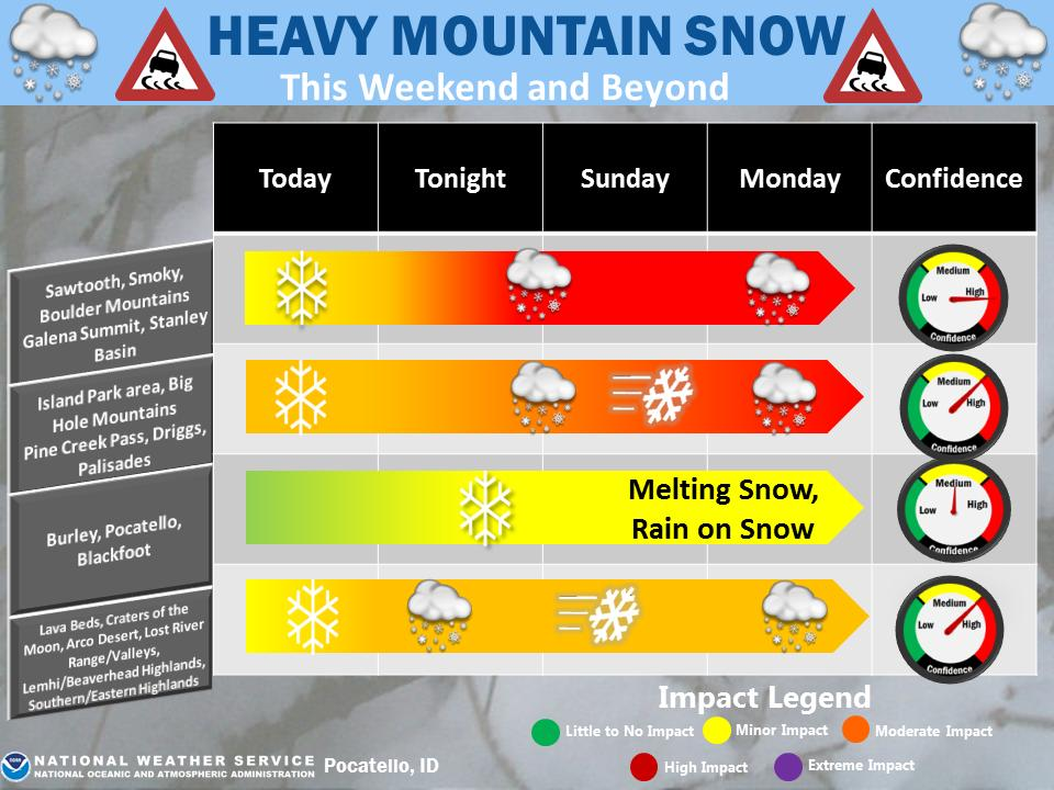 Snow will continue for our Mtns over the next several days, and be  heavy at times. For the Interstate  Corridor from Burley to Blackfoot, light Snow is expected for tonight  and Sun before a changeover to Rain and melting Snow brings increased potential for ponding water.  #idwx
