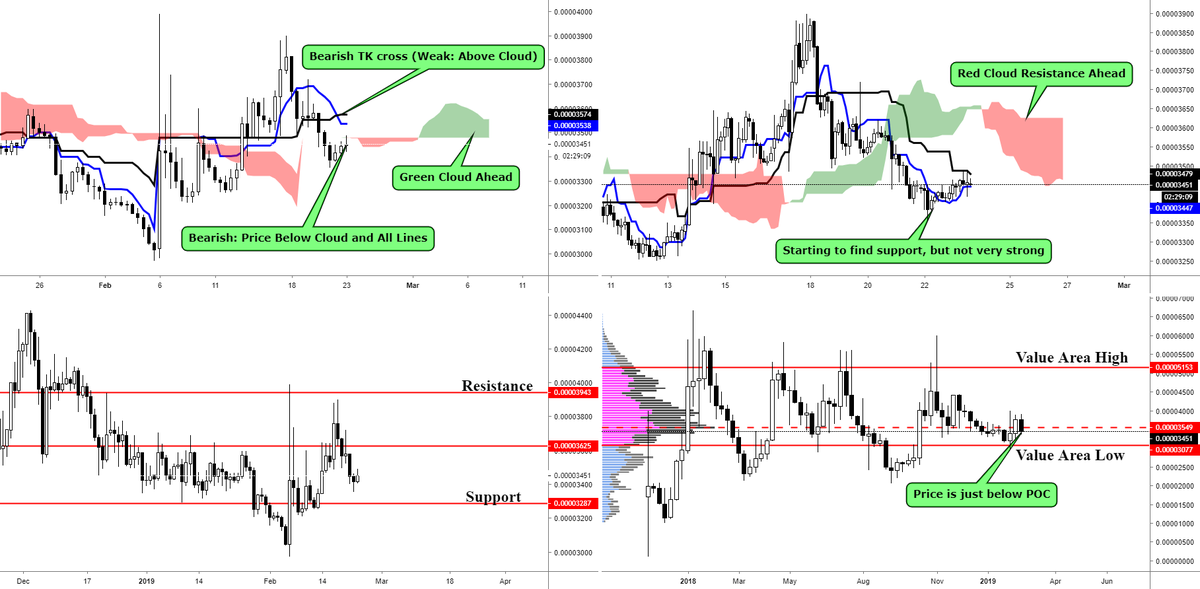 Watching BATBTC Value Area Low for a Potential Reversal https://t.co/v0aqiK0CkS Ⓜ 1Click Masternodes via →  https://t.co/fYB9VVCwhr