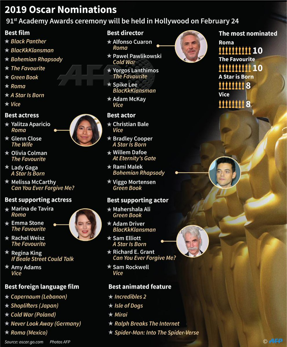 The major nominations for the 2019 #Oscars