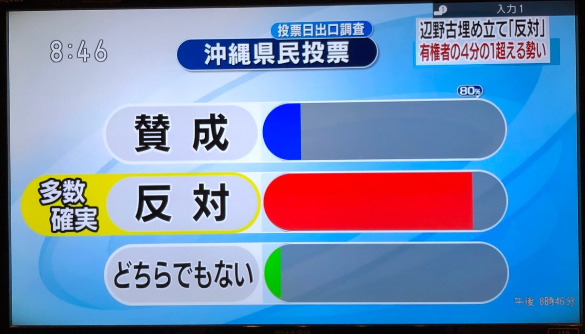 【LIVE】沖縄県民投票開票速報