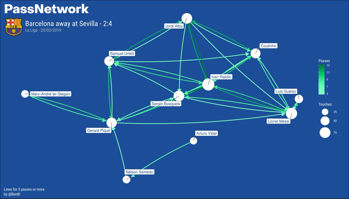 La Maison Du Monde Bilbao passnetworks & xg data - last 2 matches (sevilla & lyon