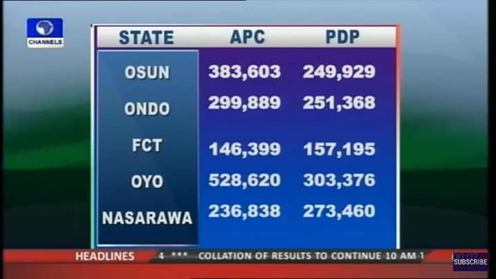 They are sharing 2015 results oh  Someone just sent these to me on WhatsApp  After going through it i discovered it was 2015 results  APC is so desperate  But their defeat is inevitable  #AtikuIsWinning  #AtikuStillWinning  #BuhariMustGo  #DauraByRoad<br>http://pic.twitter.com/ArE67S28FS