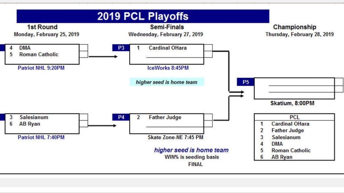 This Week:  PCL Playoffs-  the #2 seed Judge Crusaders will face off against the winner of tomorrow's Ryan/Salesianum game on Wednesday 754p on home ice at Skatezone-Northeast.  Bring the Noise Crusader Nation @FatherJudgeHS #gojudge