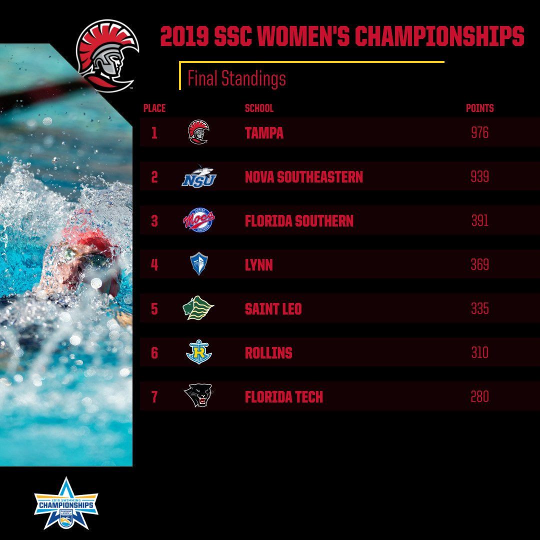 FINAL  Tampa women s swimming captures 2019 SSC Championship. Spartan men  second overall. Fourth SSC title for UT women and first since 2014. 11db8200b