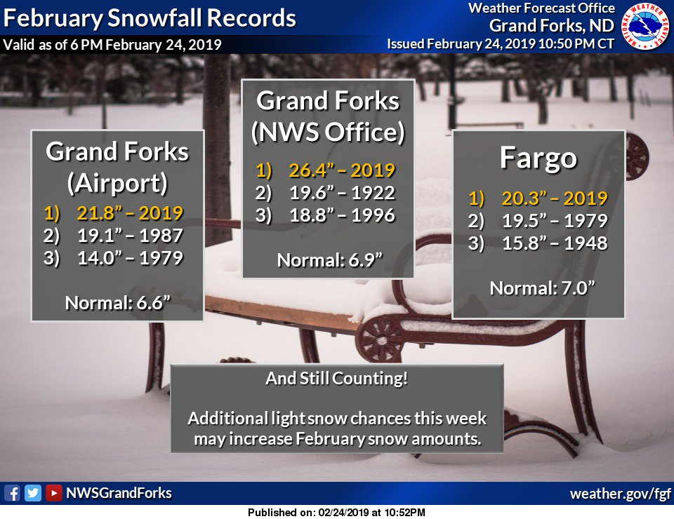 NWS Grand Forks on Twitter:
