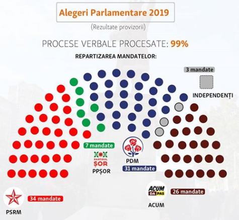 В парламент Молдовы проходят четыре партии, - подсчеты ЦИК - Цензор.НЕТ 634