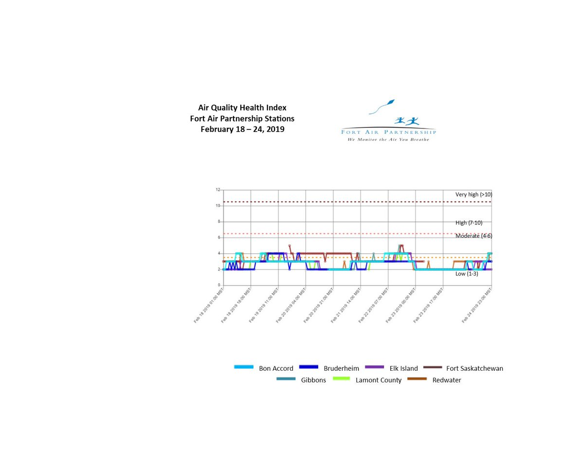 The air quality health index report for the Fort Air Partnership stations for the week of February 18 - 24 showed the air quality health index had a rating of low and moderate for the week. For more information visit http://www.fortair.org