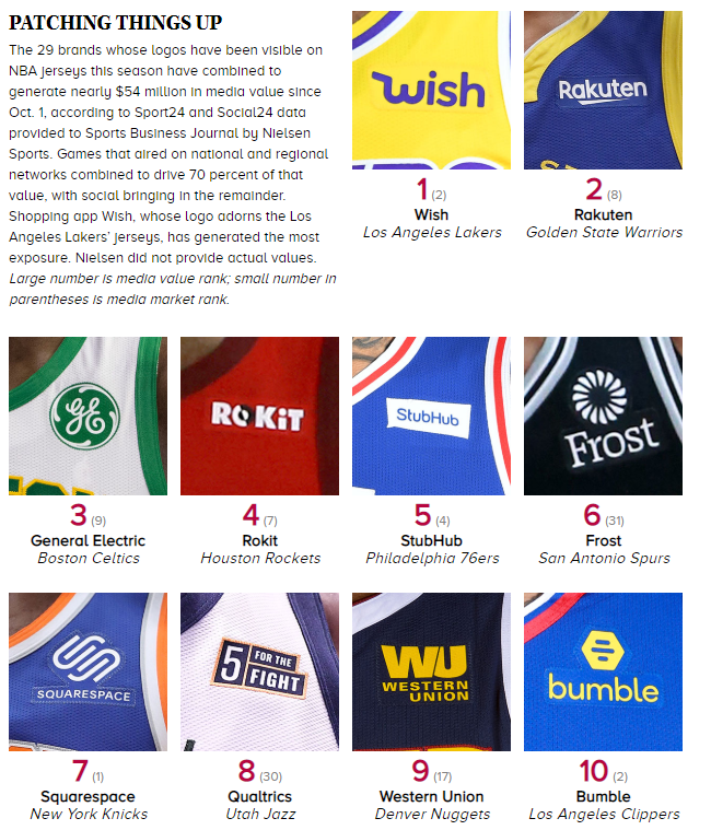 ... time.  https   www.sportsbusinessdaily.com Journal Issues 2019 02 25 Leagues-and-Governing-Bodies NBA-patches.aspx  …  sportsbizpic.twitter.com FW8gpPcyuJ 75199b7a1