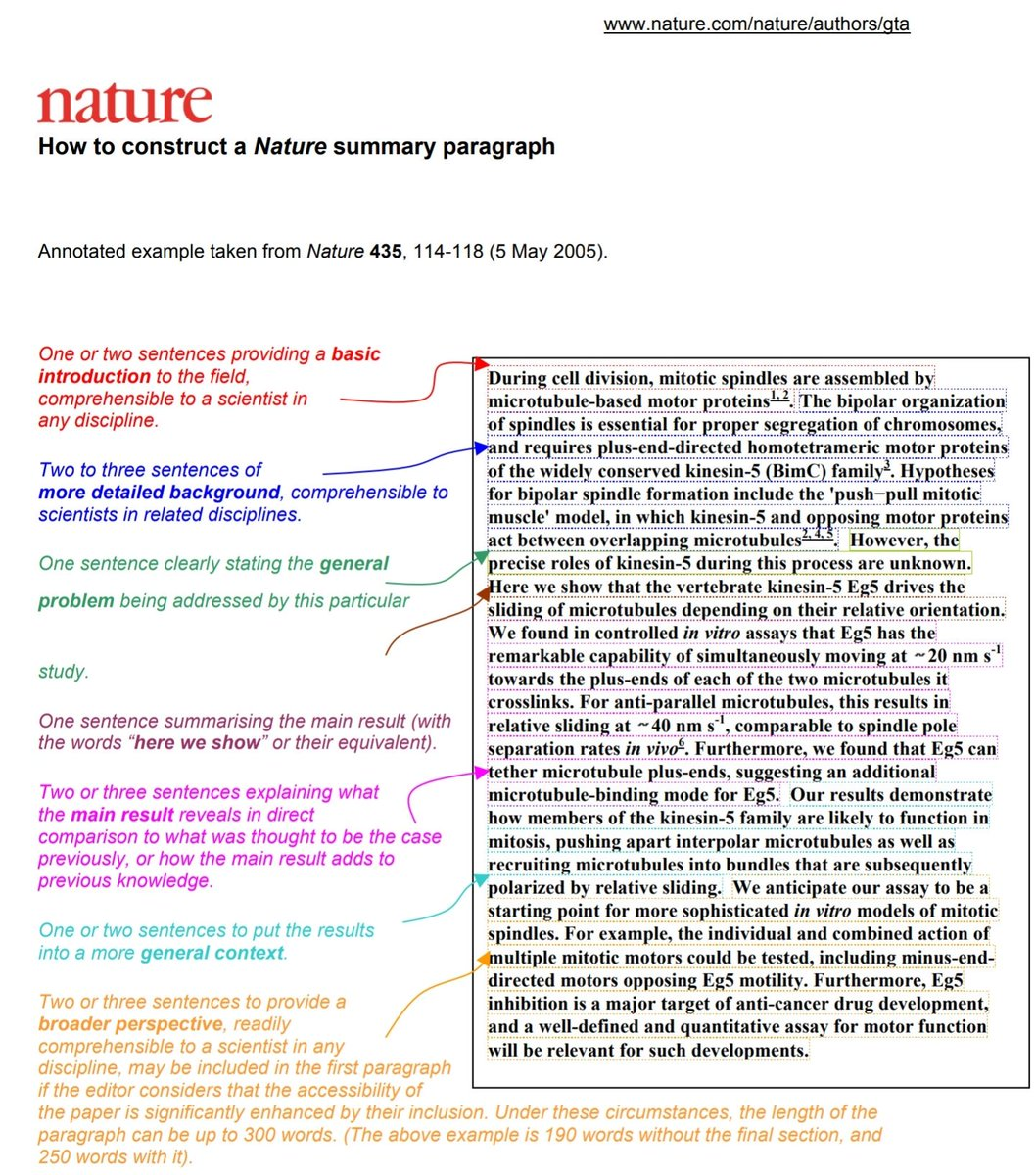 This guide (http://www.nature.com/nature/authors/gta…) is one of my favorite explanation of how to write an abstract -- once students see this, there is usually much less editing work to do.