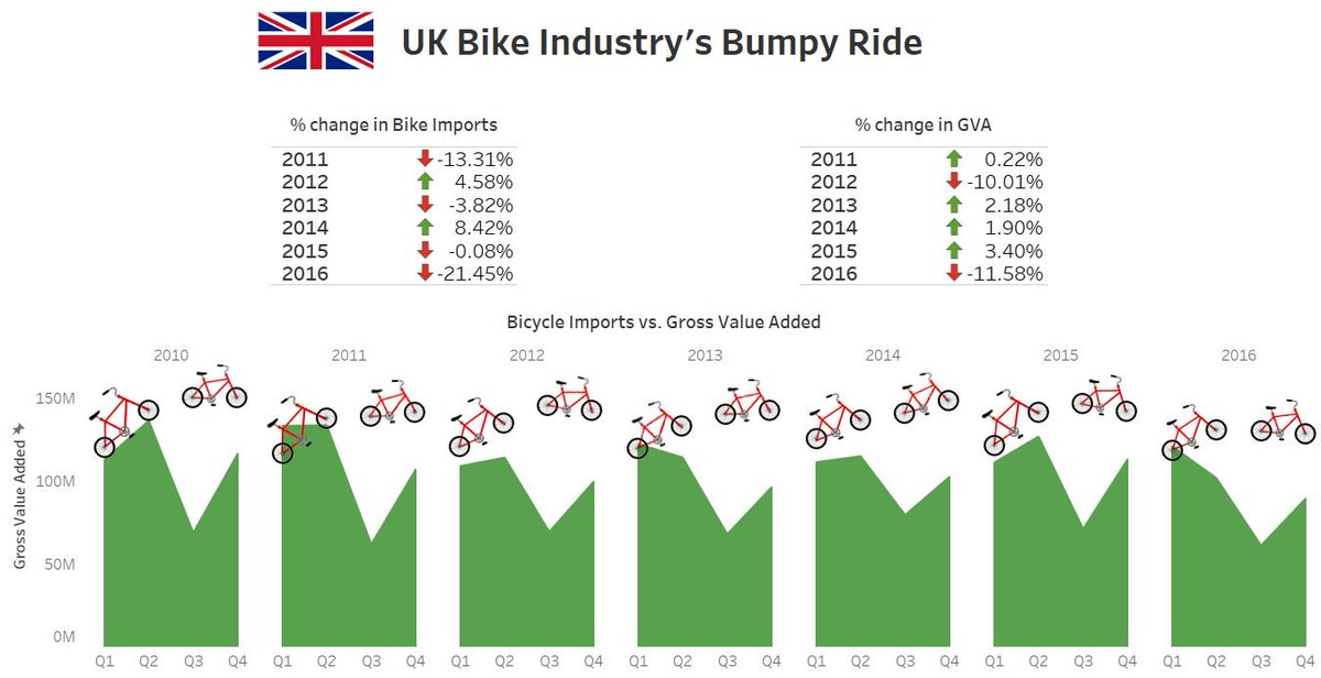 kyleumlang #MakeoverMonday 2019w9 on UK Bike Industry
