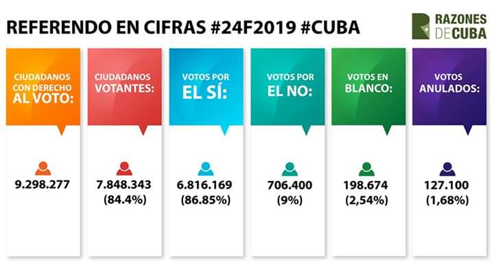 Aprobada en Cuba nueva Constitución D0TSPhsWsAAFEkw