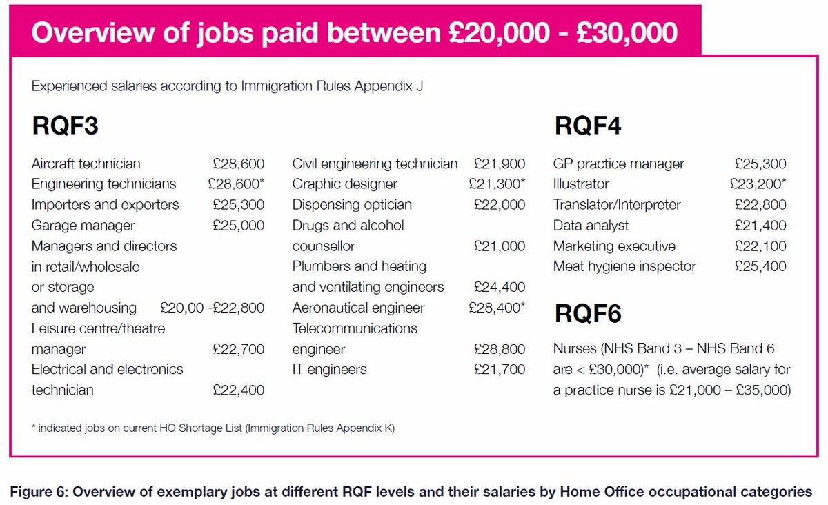 """Uživatel CBI na Twitteru: """"A £30k salary threshold for"""