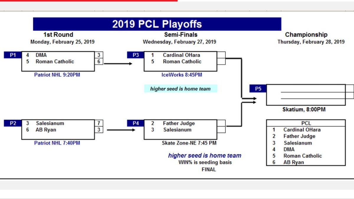 TOMORROW night 7:45p PLAYOFF HOCKEY at Skatezone-Northeast the Crusaders take on Salesianum School in the PCL Semi Final.  Come out and support the boys and bring the noise. @FatherJudgeHS @FJAthletics