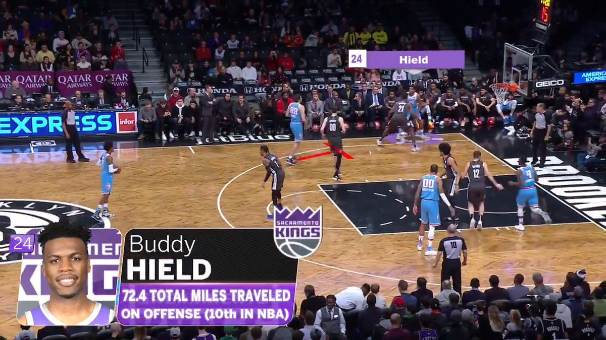 The @SacramentoKings' sharp-shooter, @buddyhield, shows us that moving without the ball is crucial in finding space for an open shot. #NBABreakdown #TeachingTuesday   Skills & drills: http://on.nba.com/2iGjZ9q