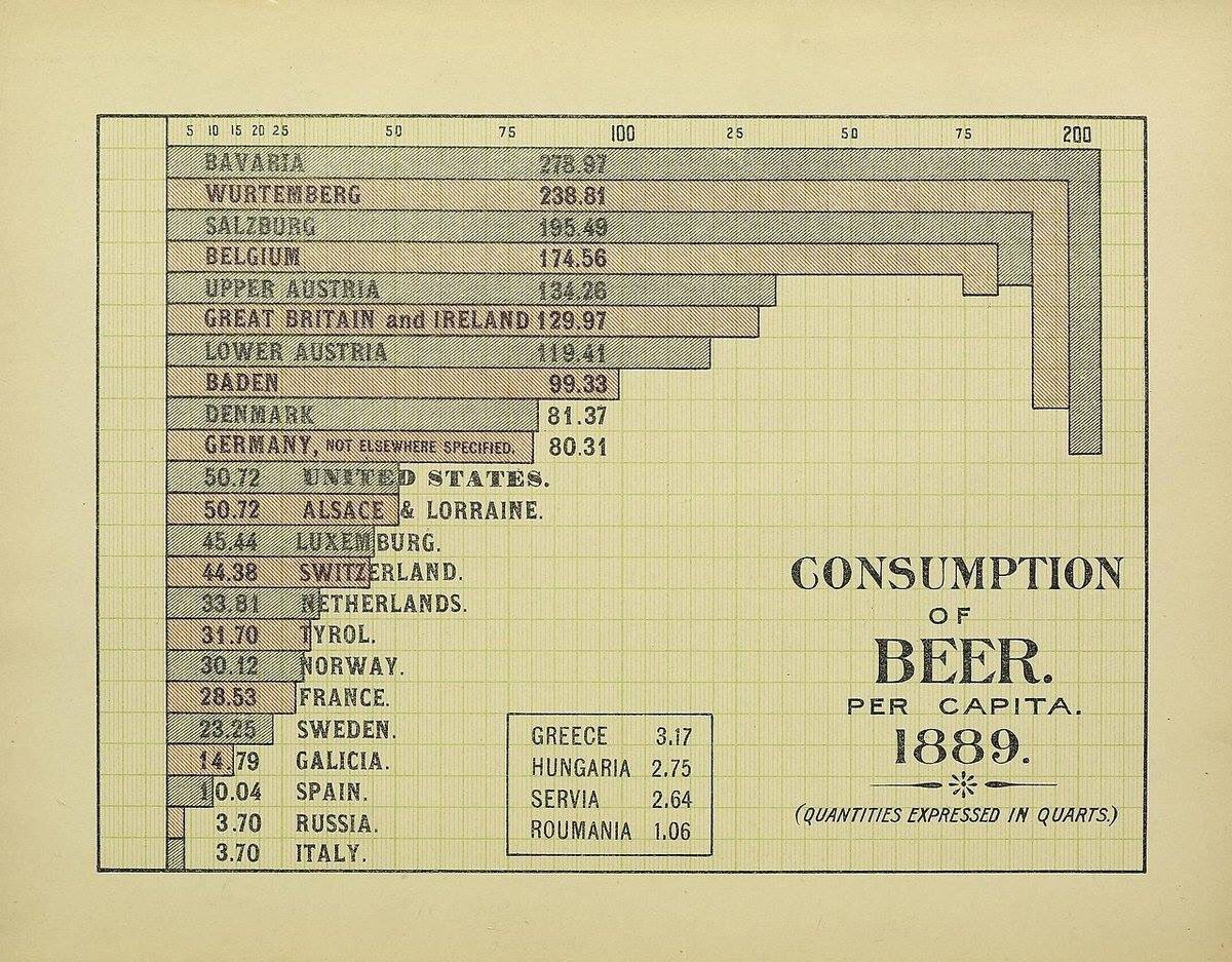 1889 beer consumption chart