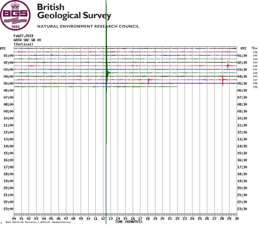 An earthquake in struck Surrey overnight with a magnitude of 3.0 struck, The British Geological Survey has confirmed