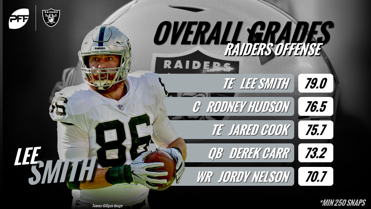 Image result for Lee Smith PFF