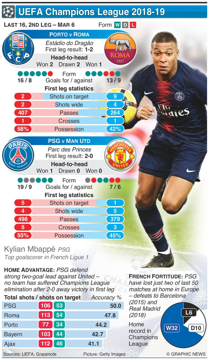 2bc0df98c07 What are your predictions for the #PSGMUN game tonight ?pic.twitter.com/XtF74PdVS5