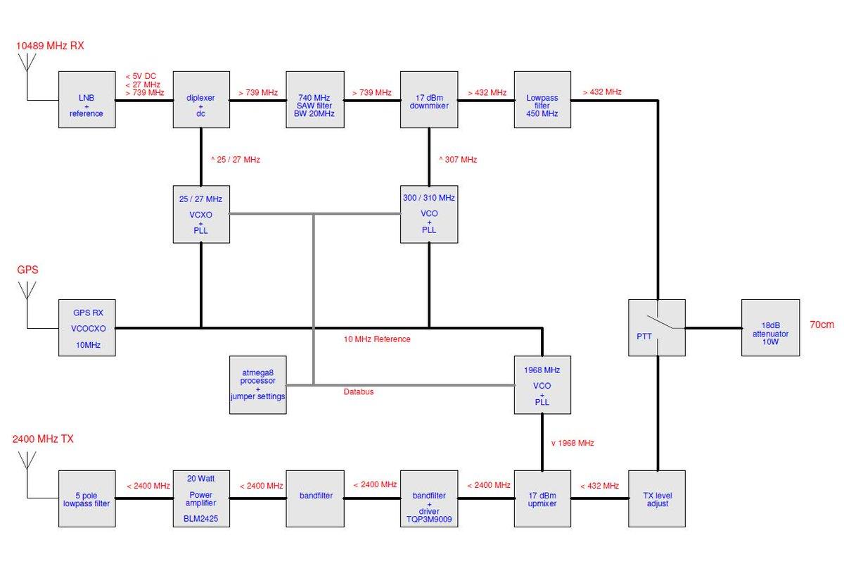 PE1CMO @Pe1Cmo Timeline, The Visualized Twitter (Analytics)