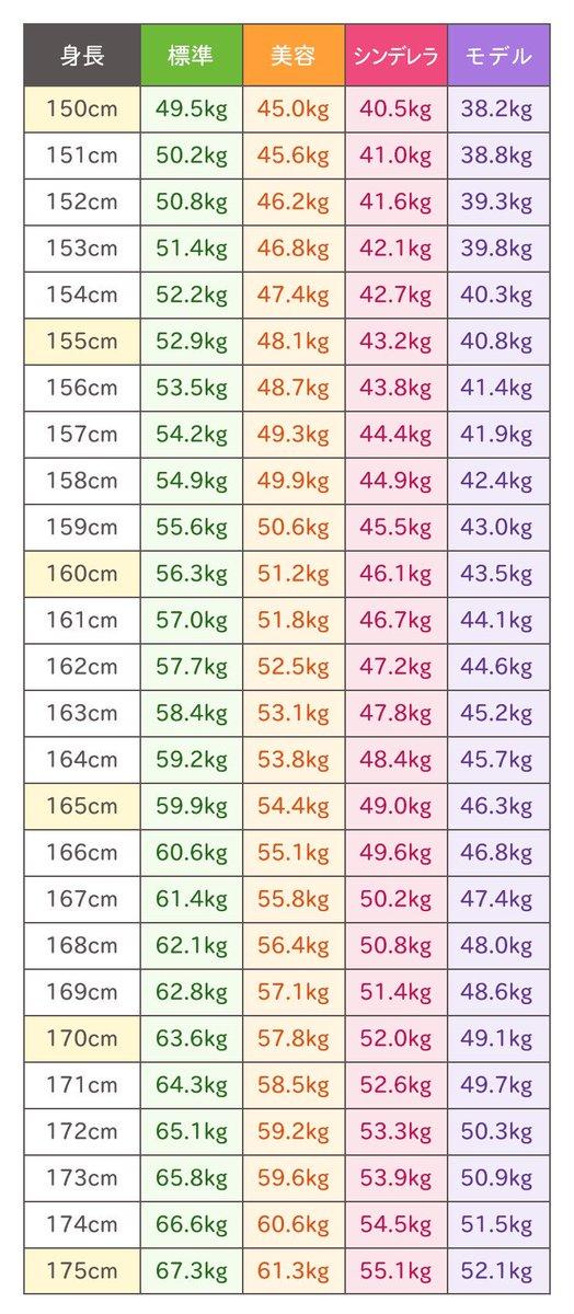 160 センチ 平均 体重