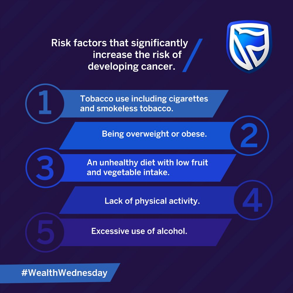 Here are some risk factors that significantly increase the risk of developing cancer. #WealthWednesday #IamAndIWill  <br>http://pic.twitter.com/QJ2niX3IkB