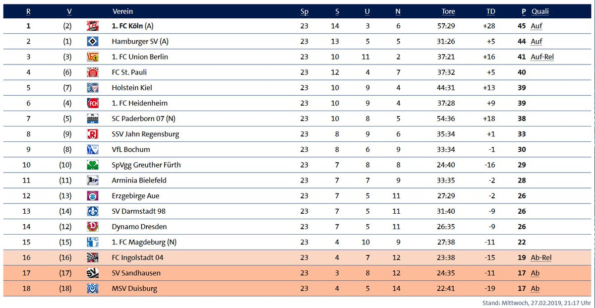 Sportschau Twitterissa Die Korrigierte Tabelle Der 2
