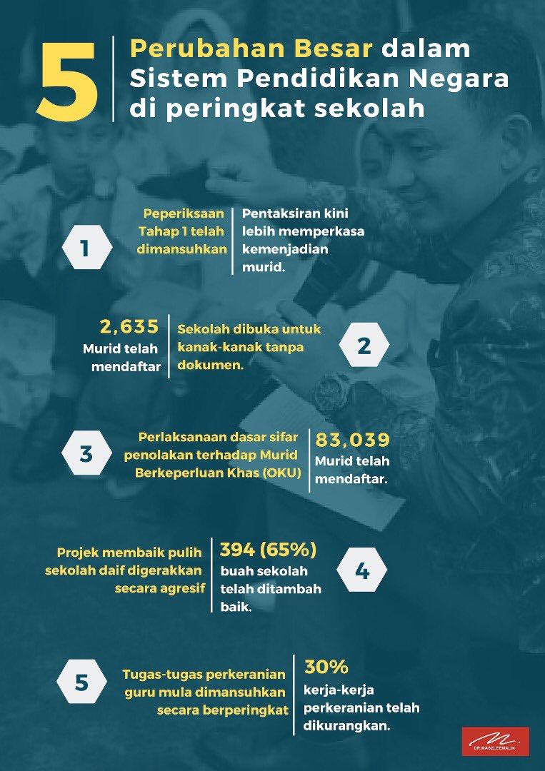 Maszlee Malik Pa Twitter 5 Perubahan Besar Dalam Sistem Pendidikan Negara Di Peringkat Sekolah Pendidikanuntuksemua Malaysiamembaca