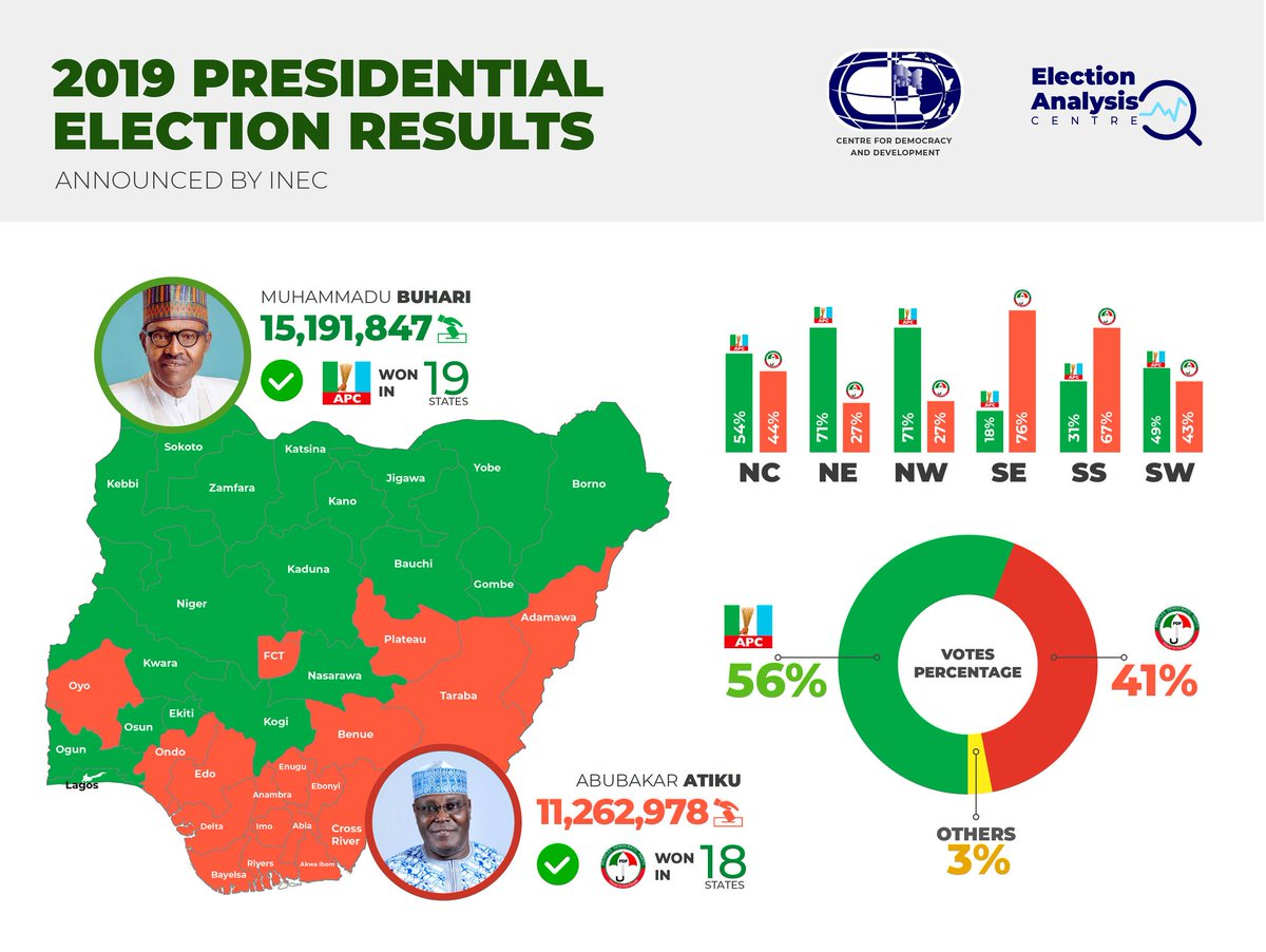 Image result for 2019 election results in nigeria