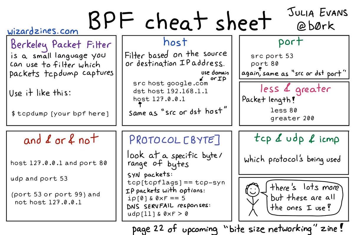 dst cheat codes