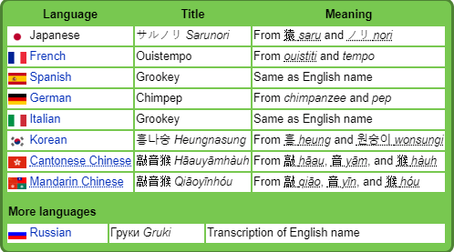 Fakemon Dude Guy Commissions Open On Twitter Let S See Grookey S Other Names Include Words Such As Tempo Hitting And Sound So I Assume That It Will Become A Music Maker Of I don't even like grookey, i mean, just look at it: fakemon dude guy commissions open on