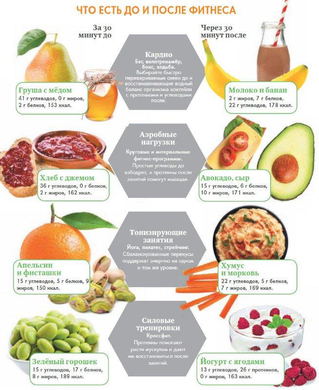 Можно ли похудеть не кушая углеводы
