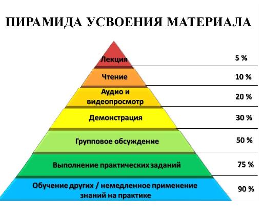 необходимые условия изоморфизма