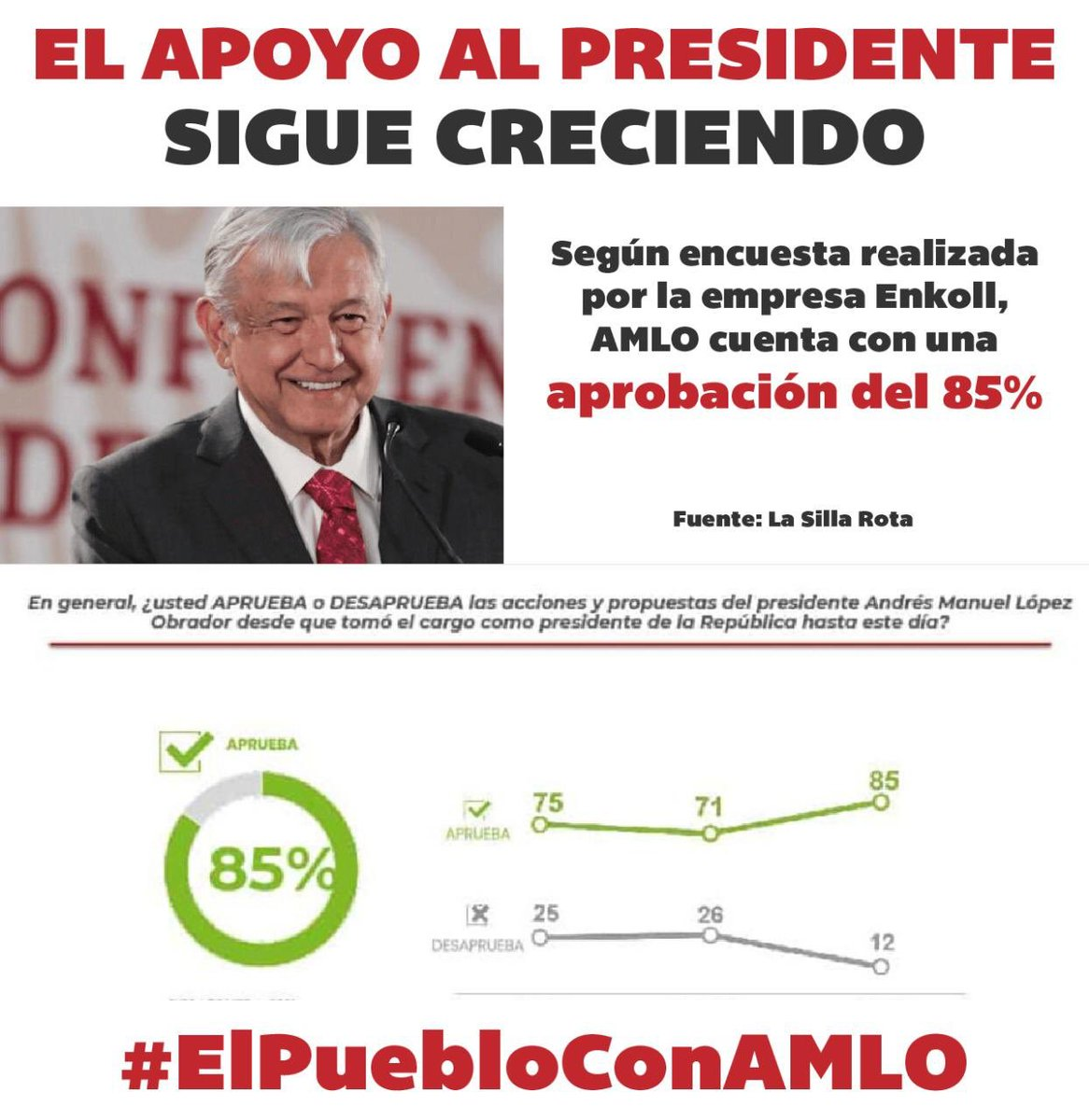 RT @AntaresVazAla: Va muy bien esto de la #4T, la opinión de la gente lo dice #ElPuebloConAMLO 🇲🇽 https://t.co/Apd6rkSZjw