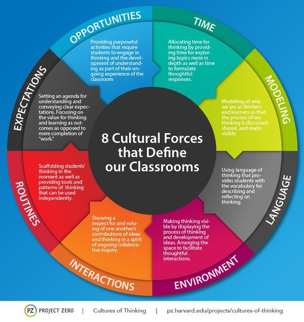 The values (and big rocks) of a School are present by the way that the cultural force of time is used. Is the timetable supportive of students needs? Is time given for deep thinking over surface level knowledge? Is time given for reflection?  #ccotonline #CulturesofThinking